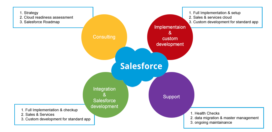 Salesforce development cycle
