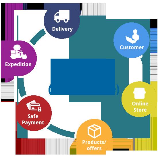 ビジネス2消費者| キートロン