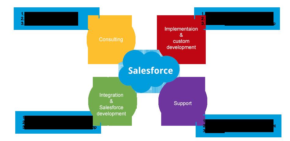 Salesforce developers and development   Kietron